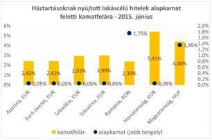 Háztartásoknak nyújtott lakáscélú hitelek 2