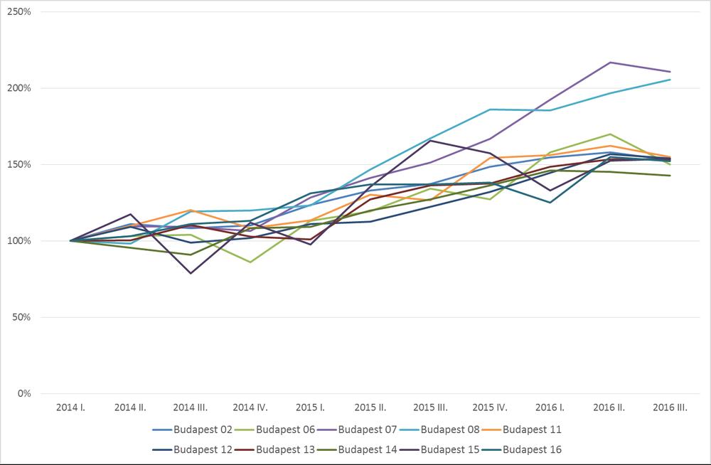 11.17 megjelenes grafikon