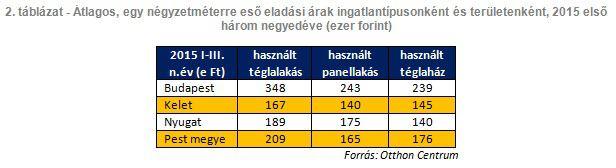 Átlagos, egy négyzetméterre eső eladási árak ingatlantípusonként és területenként, 2015 első három negyedéve (ezer forint)